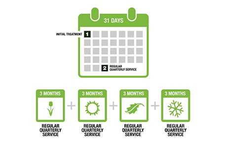 pest contol scheduled treatment